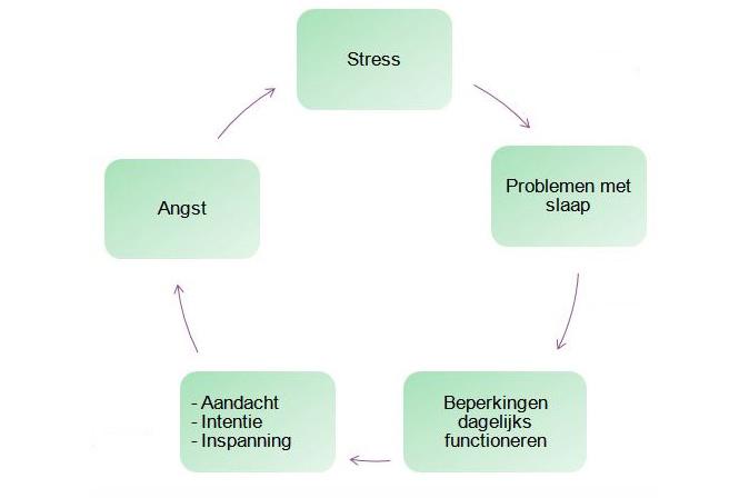 vicieuze cirkel bij slaapproblemen